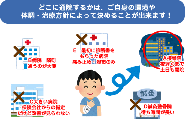 横浜市港南区交通事故むち打ち治療でどこに通院するかは自分で決めれます